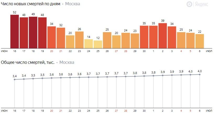 Число новых смертей от коронавируса на графике по дням в Москве на 6 июля 2020 года