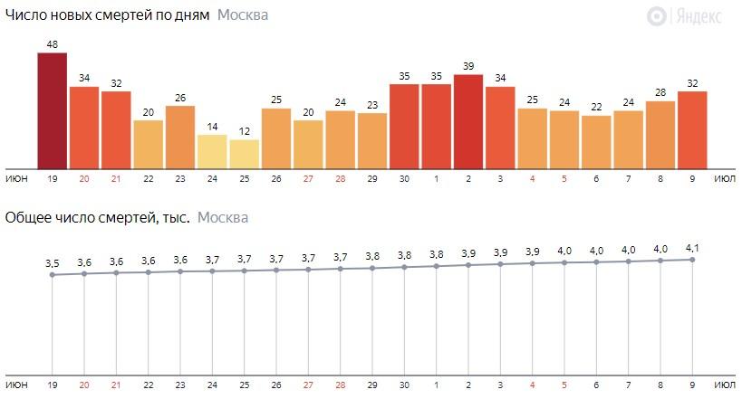 Число новых смертей от коронавируса на графике по дням в Москве на 9 июля 2020 года