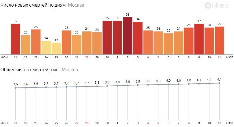 Число новых смертей от коронавируса на графике по дням в Москве на 11 июля 2020 года