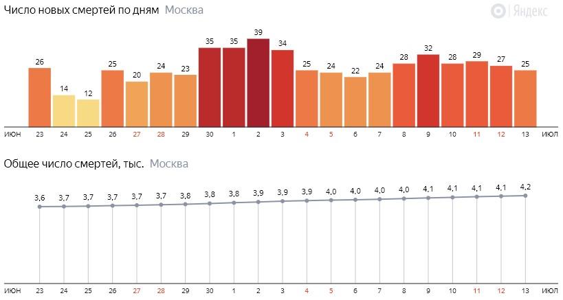 Число новых смертей от коронавируса на графике по дням в Москве на 13 июля 2020 года