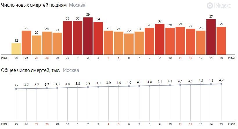 Число новых смертей от коронавируса на графике по дням в Москве на 15 июля 2020 года