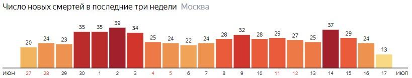 Число новых смертей от коронавируса на графике по дням в Москве на 17 июля 2020 года