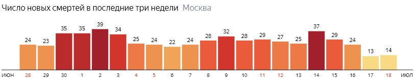 Число новых смертей от коронавируса на графике по дням в Москве на 18 июля 2020 года
