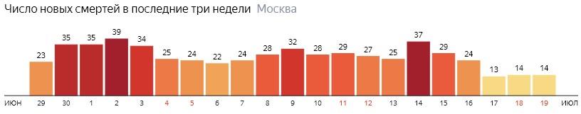 Число новых смертей от коронавируса на графике по дням в Москве на 19 июля 2020 года
