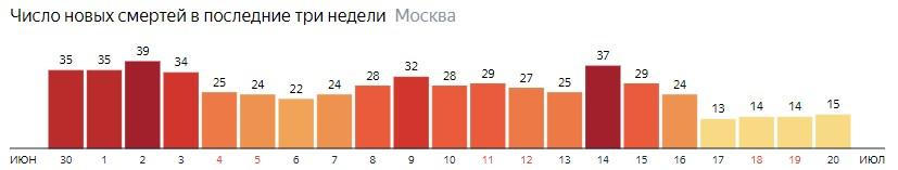 Число новых смертей от коронавируса на графике по дням в Москве на 20 июля 2020 года