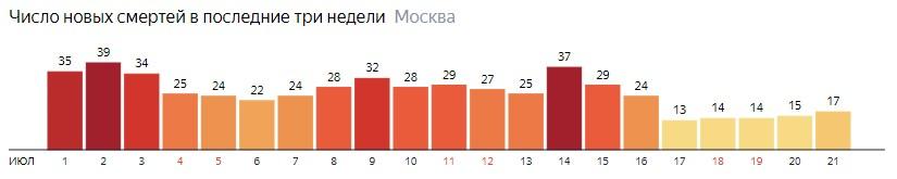 Число новых смертей от коронавируса на графике по дням в Москве на 21 июля 2020 года
