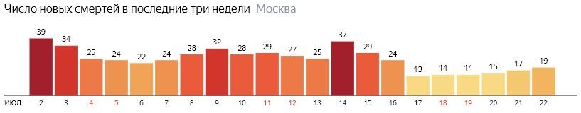 Число новых смертей от коронавируса на графике по дням в Москве на 22 июля 2020 года