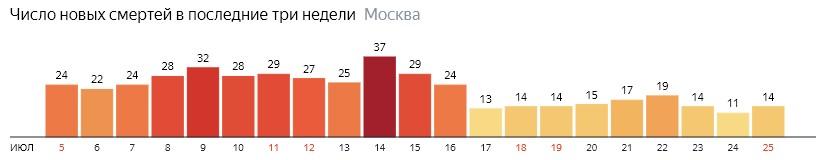 Число новых смертей от коронавируса на графике по дням в Москве на 25 июля 2020 года