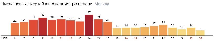 Число новых смертей от коронавируса на графике по дням в Москве на 26 июля 2020 года