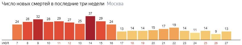Число новых смертей от коронавируса на графике по дням в Москве на 27 июля 2020 года