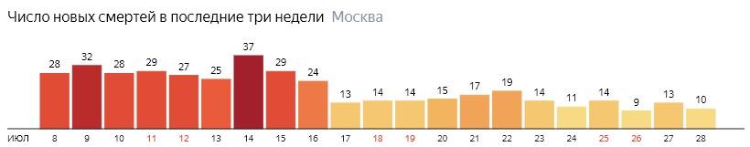 Число новых смертей от коронавируса на графике по дням в Москве на 28 июля 2020 года
