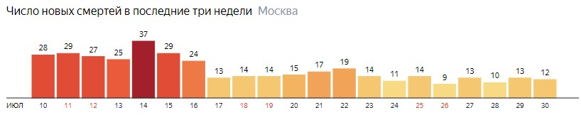 Число новых смертей от коронавируса на графике по дням в Москве на 30 июля 2020 года