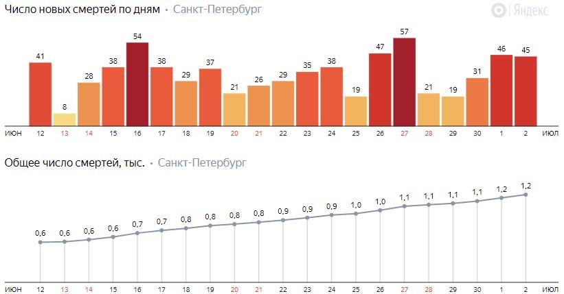 Число новых смертей от COVID-19 на графике по дням в Санкт-Петербурге на 2 июля 2020 года
