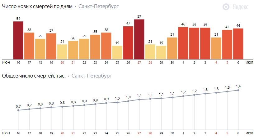 Число новых смертей от COVID-19 на графике по дням в Санкт-Петербурге на 6 июля 2020 года