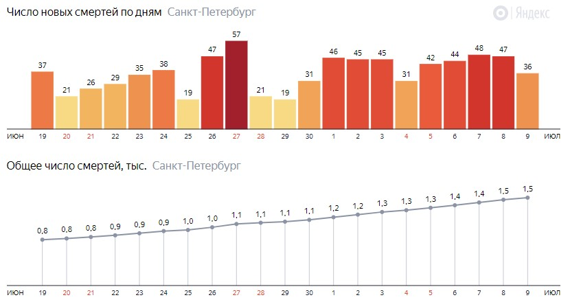 Число новых смертей от COVID-19 на графике по дням в Санкт-Петербурге на 9 июля 2020 года