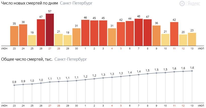 Число новых смертей от COVID-19 на графике по дням в Санкт-Петербурге на 13 июля 2020 года