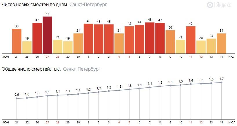 Число новых смертей от COVID-19 на графике по дням в Санкт-Петербурге на 14 июля 2020 года