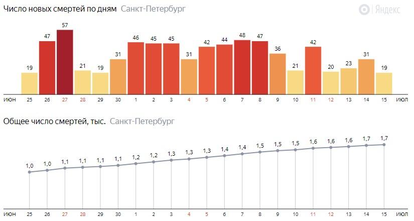Число новых смертей от COVID-19 на графике по дням в Санкт-Петербурге на 15 июля 2020 года