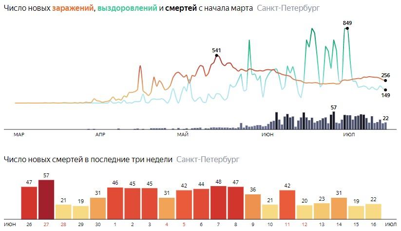 Число новых смертей от COVID-19 на графике по дням в Санкт-Петербурге на 16 июля 2020 года