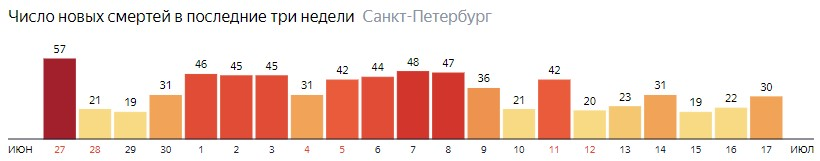 Число новых смертей от COVID-19 на графике по дням в Санкт-Петербурге на 17 июля 2020 года