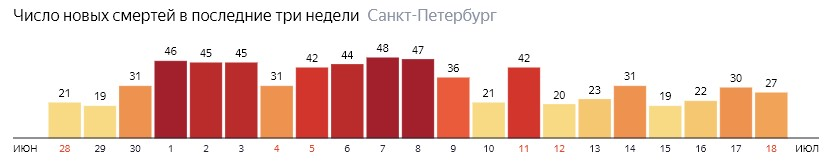 Число новых смертей от COVID-19 на графике по дням в Санкт-Петербурге на 18 июля 2020 года