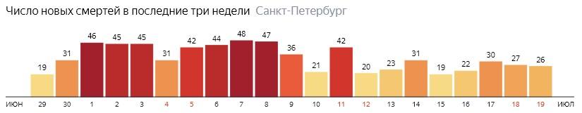 Число новых смертей от COVID-19 на графике по дням в Санкт-Петербурге на 19 июля 2020 года