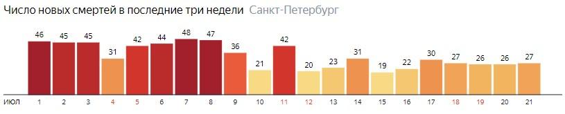 Число новых смертей от COVID-19 на графике по дням в Санкт-Петербурге на 21 июля 2020 года