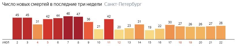 Число новых смертей от COVID-19 на графике по дням в Санкт-Петербурге на 22 июля 2020 года