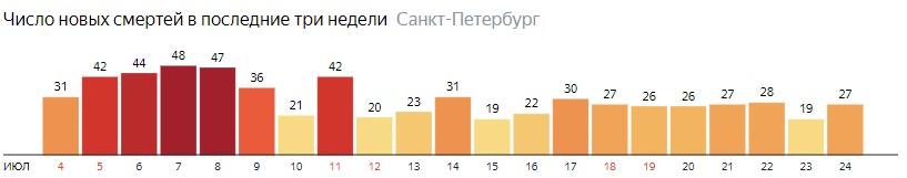 Число новых смертей от COVID-19 на графике по дням в Санкт-Петербурге на 24 июля 2020 года