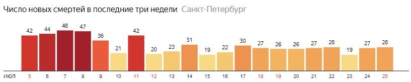 Число новых смертей от COVID-19 на графике по дням в Санкт-Петербурге на 25 июля 2020 года