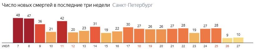 Число новых смертей от COVID-19 на графике по дням в Санкт-Петербурге на 27 июля 2020 года