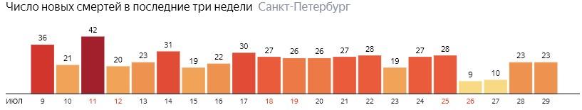 Число новых смертей от COVID-19 на графике по дням в Санкт-Петербурге на 29 июля 2020 года