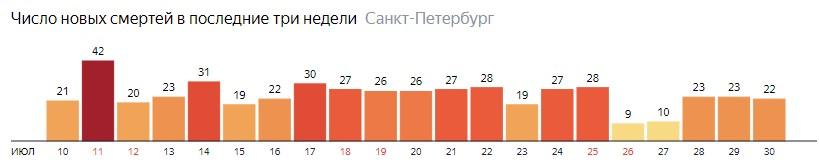 Число новых смертей от COVID-19 на графике по дням в Санкт-Петербурге на 30 июля 2020 года
