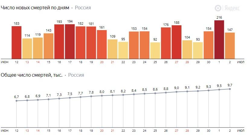 Число новых смертей от КОВИДа на графике по дням в России на 2 июля 2020 года