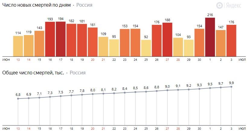 Число новых смертей от КОВИДа на графике по дням в России на 4 июля 2020 года