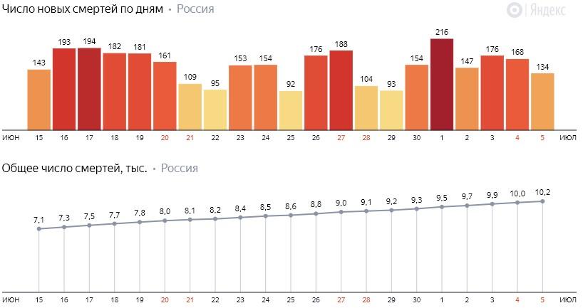 Число новых смертей от КОВИДа на графике по дням в России на 5 июля 2020 года