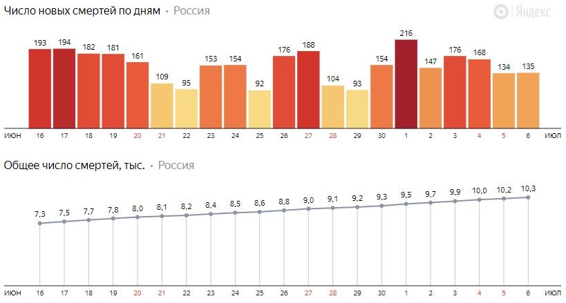 Число новых смертей от КОВИДа на графике по дням в России на 6 июля 2020 года