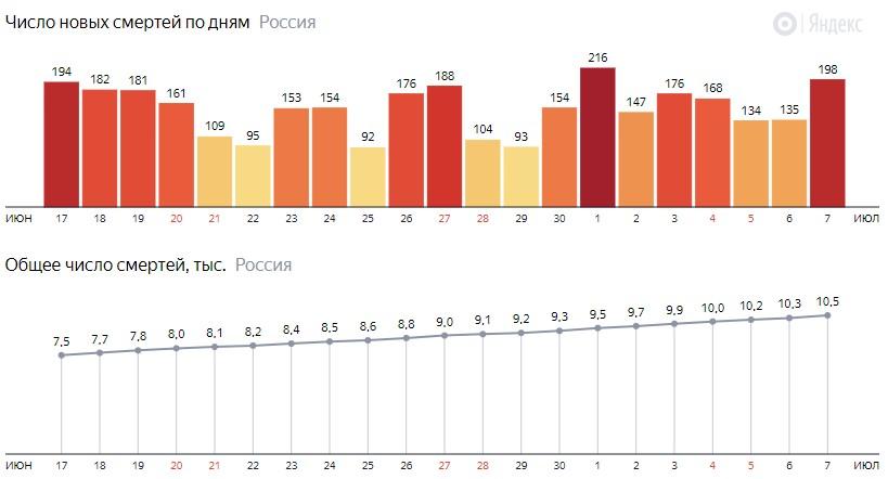 Число новых смертей от КОВИДа на графике по дням в России на 7 июля 2020 года