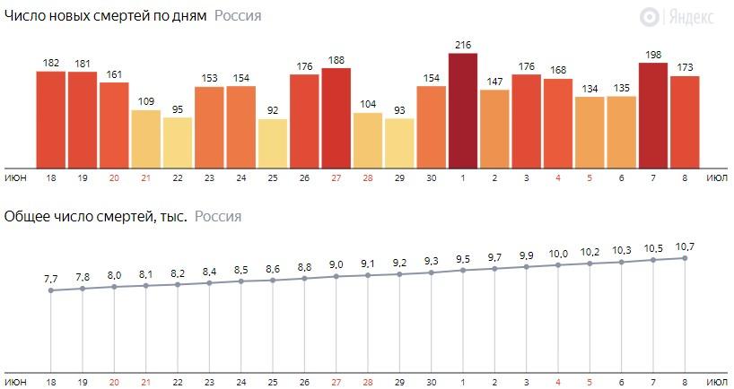 Число новых смертей от КОВИДа на графике по дням в России на 8 июля 2020 года