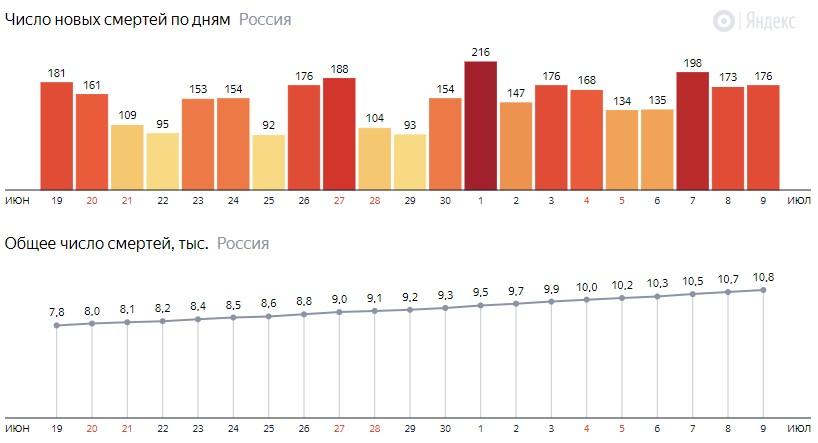 Число новых смертей от КОВИДа на графике по дням в России на 9 июля 2020 года