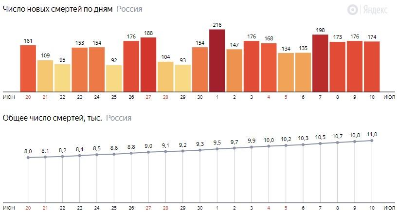 Число новых смертей от КОВИДа на графике по дням в России на 10 июля 2020 года