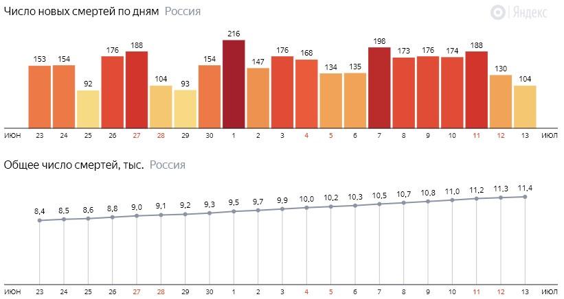 Число новых смертей от КОВИДа на графике по дням в России на 13 июля 2020 года