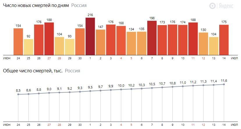 Число новых смертей от КОВИДа на графике по дням в России на 14 июля 2020 года