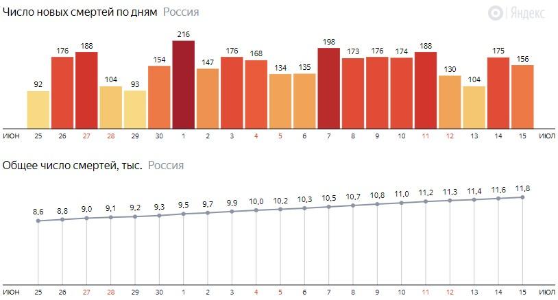Число новых смертей от КОВИДа на графике по дням в России на 15 июля 2020 года