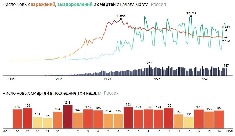 Число новых смертей от КОВИДа на графике по дням в России на 16 июля 2020 года