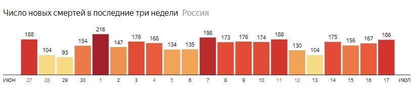 Число новых смертей от КОВИДа на графике по дням в России на 17 июля 2020 года