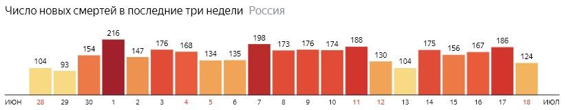 Число новых смертей от КОВИДа на графике по дням в России на 18 июля 2020 года