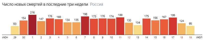 Число новых смертей от КОВИДа на графике по дням в России на 19 июля 2020 года