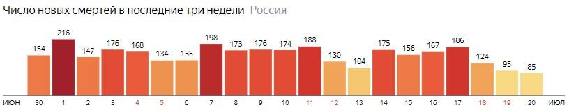 Число новых смертей от КОВИДа на графике по дням в России на 20 июля 2020 года
