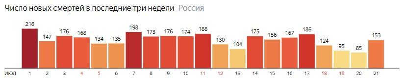 Число новых смертей от КОВИДа на графике по дням в России на 21 июля 2020 года